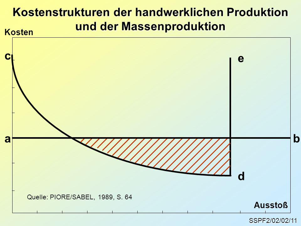 SSPF2/02/02/11 Kostenstrukturen der handwerklichen Produktion und der Massenproduktion ab c d e Quelle: PIORE/SABEL, 1989, S. 64 Kosten Ausstoß