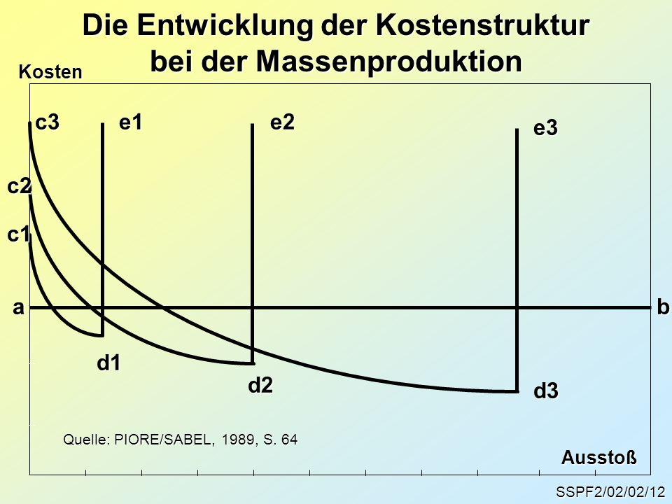 SSPF2/02/02/12 Die Entwicklung der Kostenstruktur bei der Massenproduktion ab c3d3 e3 Quelle: PIORE/SABEL, 1989, S. 64 e1c1 d1e2c2 d2 Kosten Ausstoß