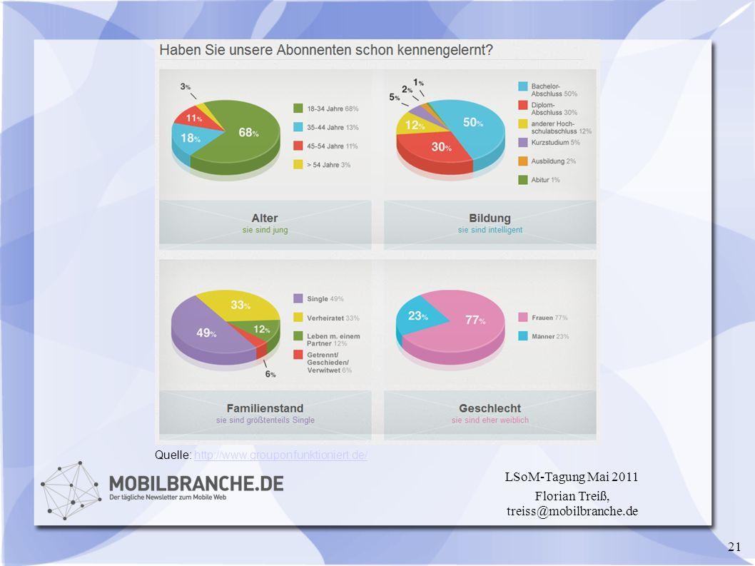 21 LSoM-Tagung Mai 2011 Florian Treiß, treiss@mobilbranche.de Quelle: http://www.grouponfunktioniert.de/http://www.grouponfunktioniert.de/