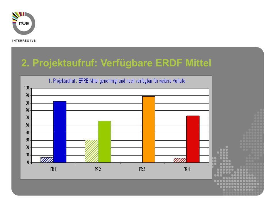 2. Projektaufruf: Verfügbare ERDF Mittel