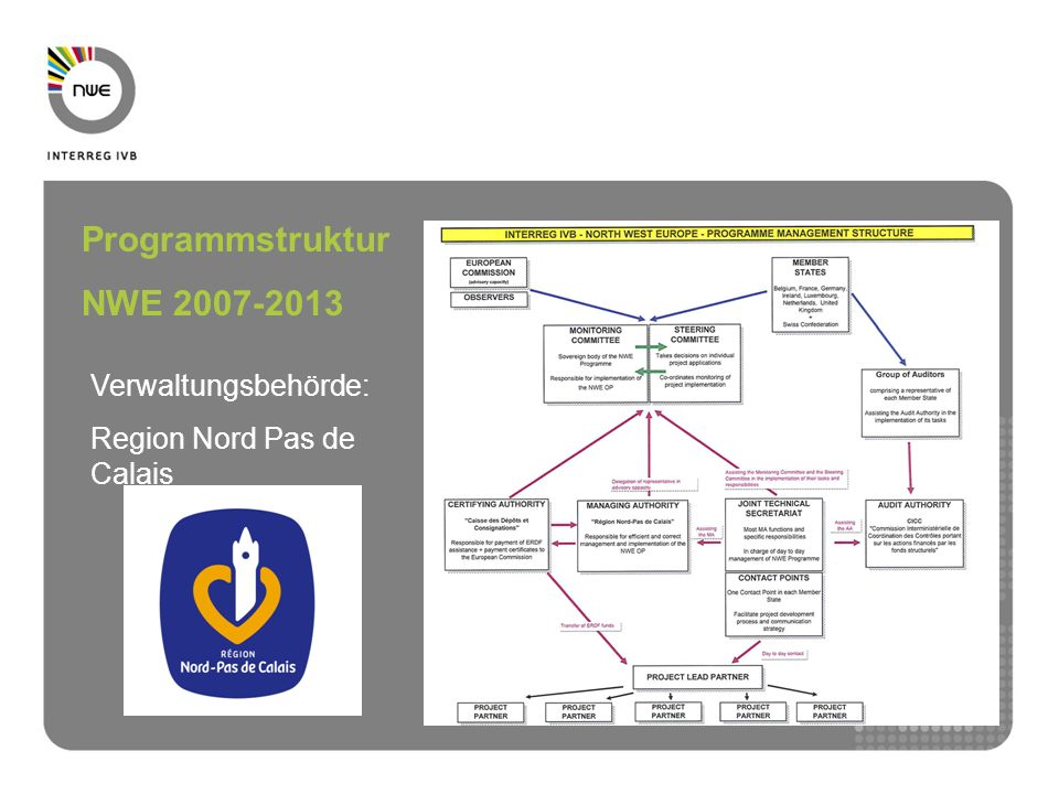 Programmstruktur NWE 2007-2013 Verwaltungsbehörde: Region Nord Pas de Calais