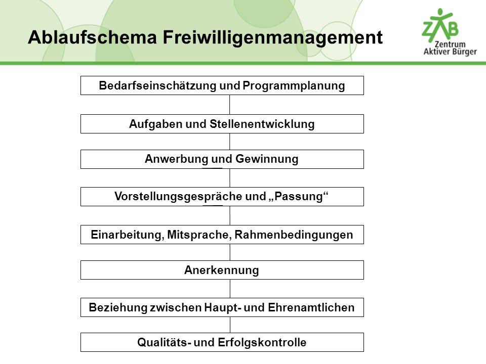 Bedarfseinschätzung und Programmplanung Aufgaben und Stellenentwicklung Anwerbung und Gewinnung Vorstellungsgespräche und Passung Einarbeitung, Mitspr