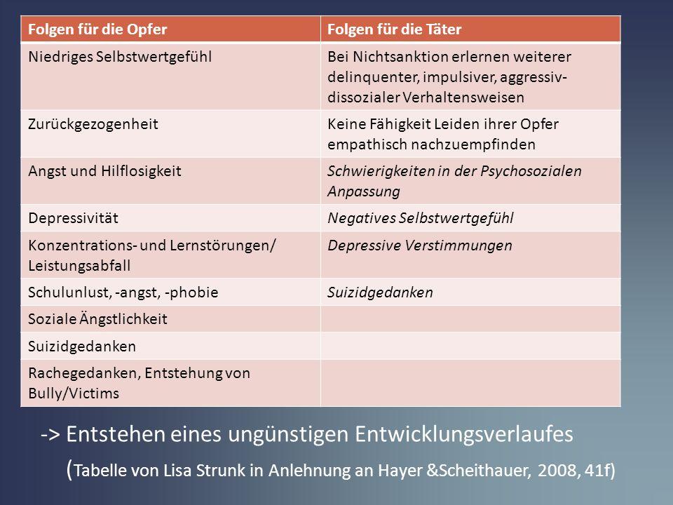 -> Entstehen eines ungünstigen Entwicklungsverlaufes ( Tabelle von Lisa Strunk in Anlehnung an Hayer &Scheithauer, 2008, 41f) Folgen für die OpferFolg