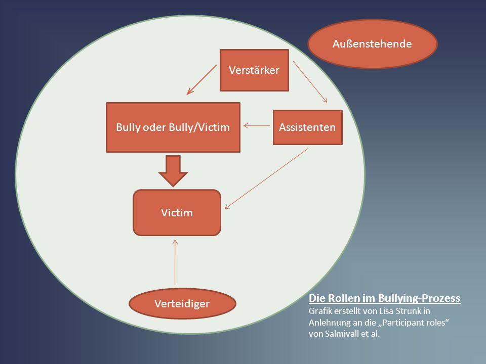 Victim Verteidiger Bully oder Bully/Victim Assistenten Verstärker Außenstehende Die Rollen im Bullying-Prozess Grafik erstellt von Lisa Strunk in Anle