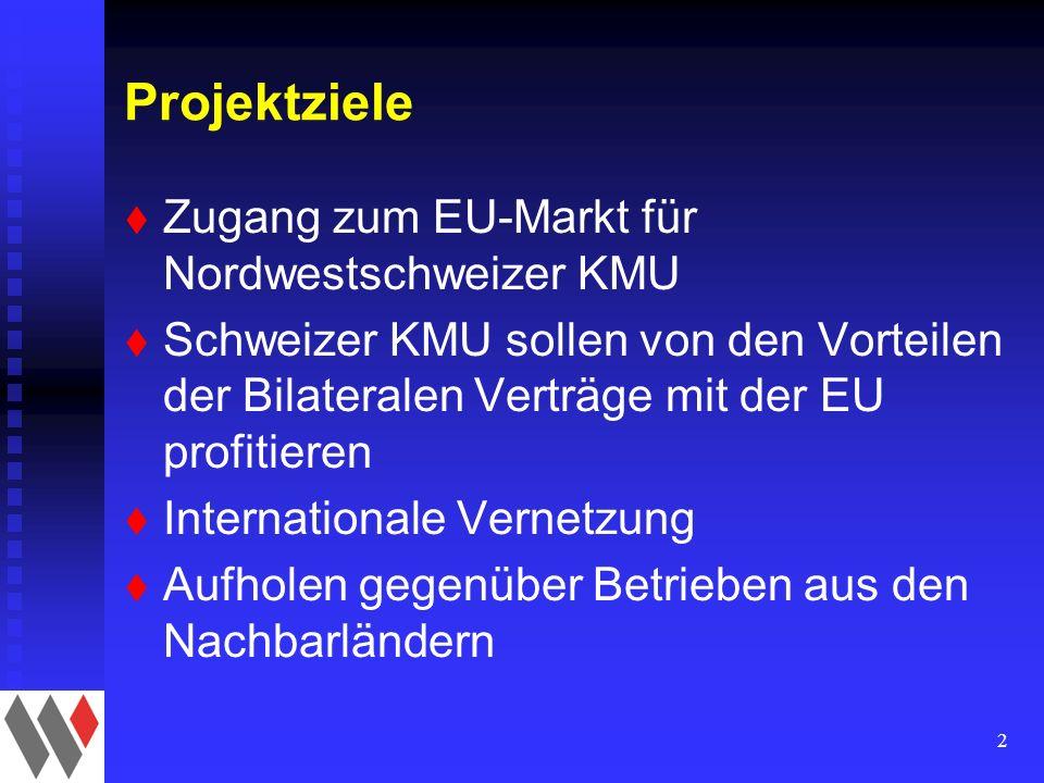 2 Projektziele t Zugang zum EU-Markt für Nordwestschweizer KMU t Schweizer KMU sollen von den Vorteilen der Bilateralen Verträge mit der EU profitieren t Internationale Vernetzung t Aufholen gegenüber Betrieben aus den Nachbarländern