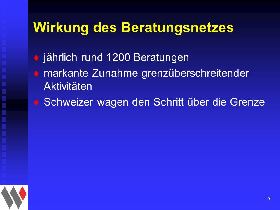 5 Wirkung des Beratungsnetzes t jährlich rund 1200 Beratungen t markante Zunahme grenzüberschreitender Aktivitäten t Schweizer wagen den Schritt über die Grenze