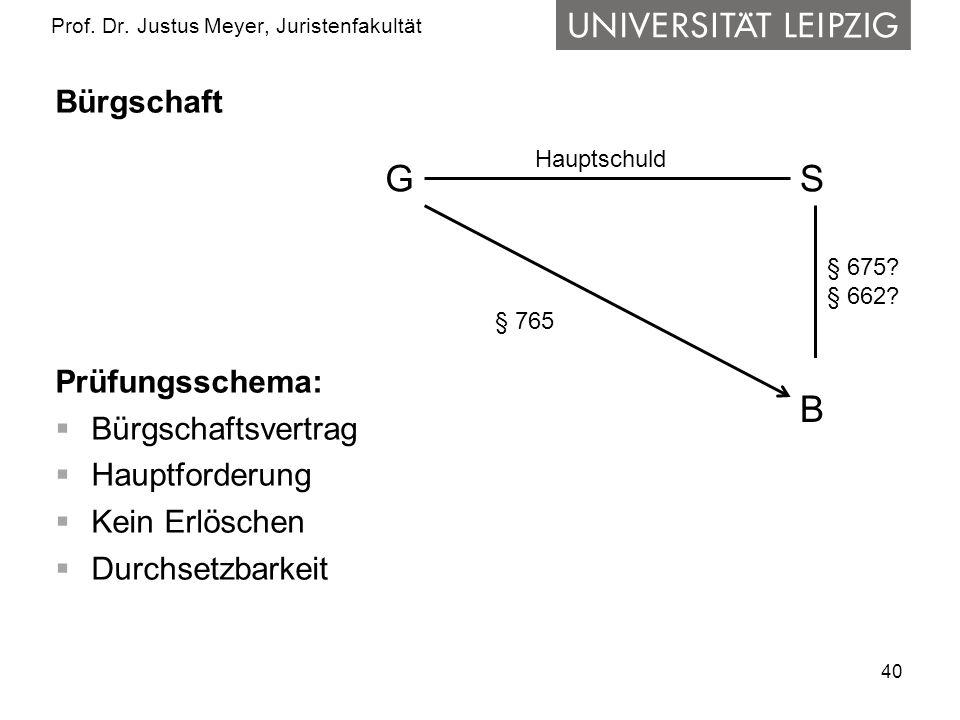 40 Prof. Dr. Justus Meyer, Juristenfakultät Bürgschaft Prüfungsschema: Bürgschaftsvertrag Hauptforderung Kein Erlöschen Durchsetzbarkeit SG B Hauptsch
