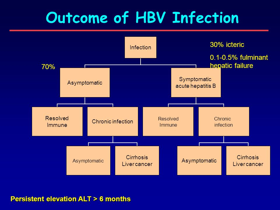 Outcome of HBV Infection Infection Asymptomatic Resolved Immune Chronic infection Asymptomatic Cirrhosis Liver cancer Symptomatic acute hepatitis B Re