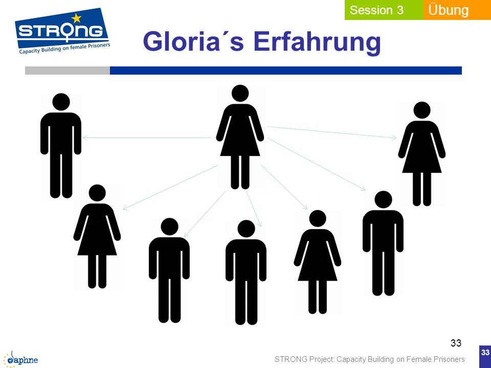 STRONG Project: Capacity Building on Female Prisoners 33 Gloria´s Erfahrung 33 Session 3 Übung