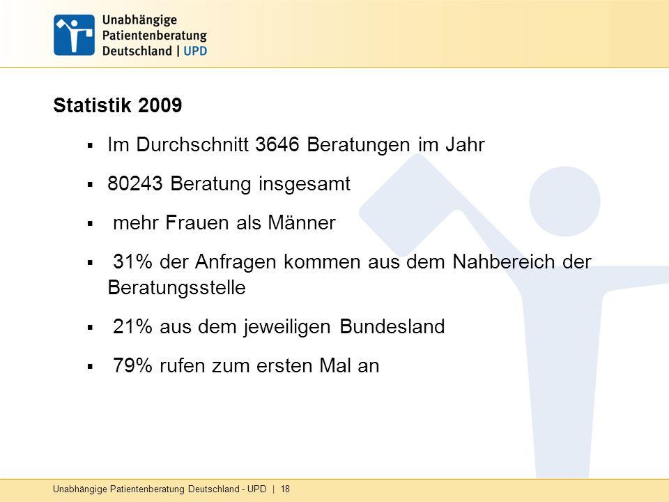 Statistik 2009 Im Durchschnitt 3646 Beratungen im Jahr 80243 Beratung insgesamt mehr Frauen als Männer 31% der Anfragen kommen aus dem Nahbereich der Beratungsstelle 21% aus dem jeweiligen Bundesland 79% rufen zum ersten Mal an Unabhängige Patientenberatung Deutschland - UPD | 18