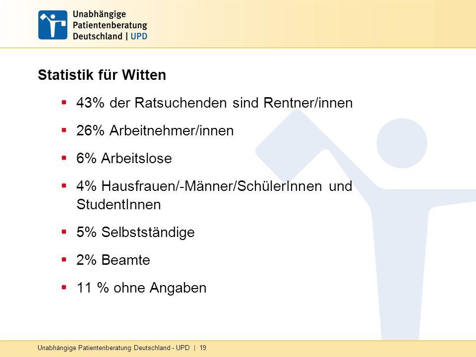 Statistik für Witten 43% der Ratsuchenden sind Rentner/innen 26% Arbeitnehmer/innen 6% Arbeitslose 4% Hausfrauen/-Männer/SchülerInnen und StudentInnen 5% Selbstständige 2% Beamte 11 % ohne Angaben Unabhängige Patientenberatung Deutschland - UPD | 19