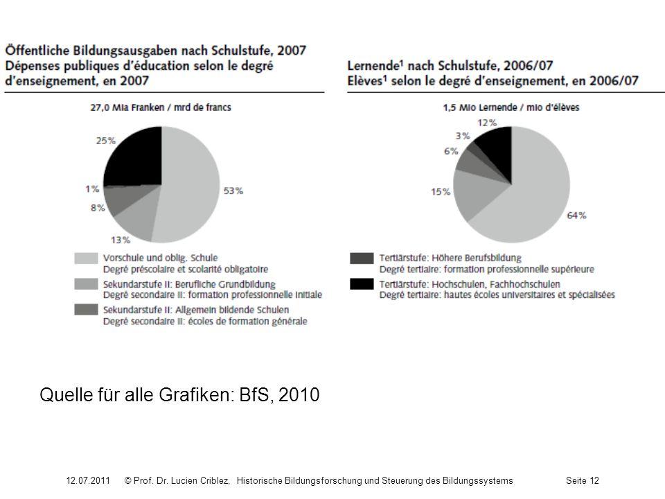 Quelle für alle Grafiken: BfS, 2010 12.07.2011© Prof. Dr. Lucien Criblez, Historische Bildungsforschung und Steuerung des BildungssystemsSeite 12
