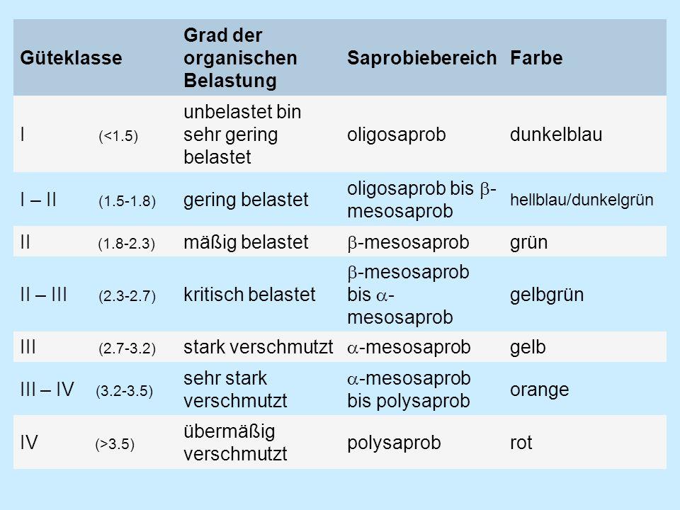 Güteklasse Grad der organischen Belastung SaprobiebereichFarbe I (<1.5) unbelastet bin sehr gering belastet oligosaprobdunkelblau I – II (1.5-1.8) gering belastet oligosaprob bis - mesosaprob hellblau/dunkelgrün II (1.8-2.3) mäßig belastet -mesosaprob grün II – III (2.3-2.7) kritisch belastet -mesosaprob bis - mesosaprob gelbgrün III (2.7-3.2) stark verschmutzt -mesosaprob gelb III – IV (3.2-3.5) sehr stark verschmutzt -mesosaprob bis polysaprob orange IV (>3.5) übermäßig verschmutzt polysaprobrot