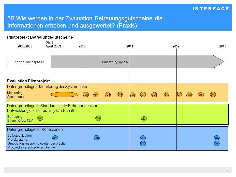 I N T E R F A C E 12 5B Wie werden in der Evaluation Betreuungsgutscheine die Informationen erhoben und ausgewertet.