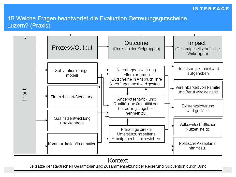 I N T E R F A C E 4 1B Welche Fragen beantwortet die Evaluation Betreuungsgutscheine Luzern.