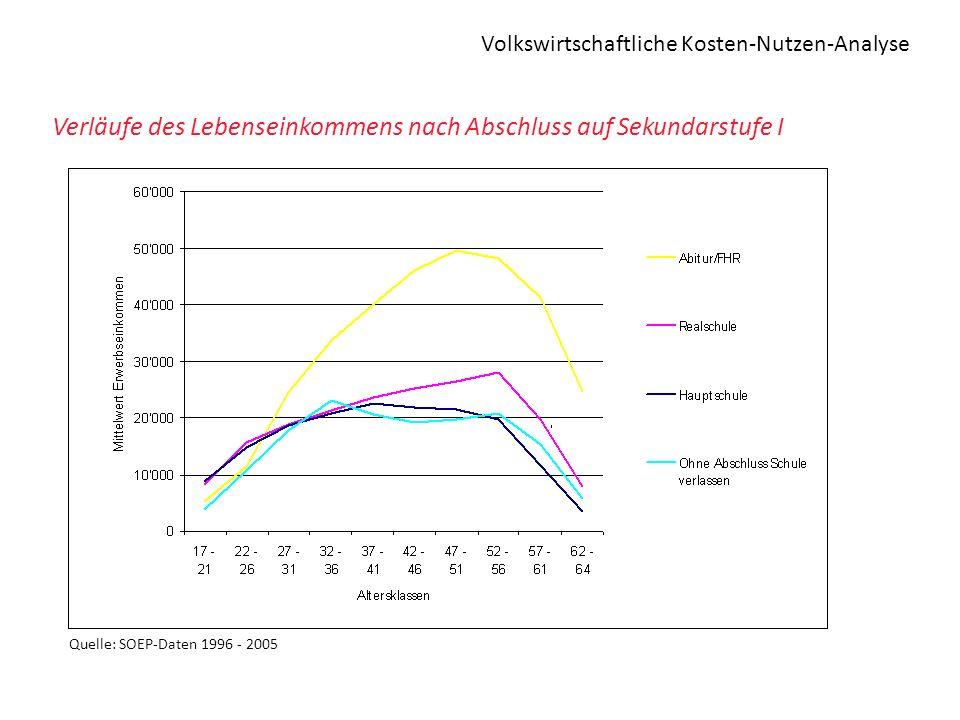 Volkswirtschaftliche Kosten-Nutzen-Analyse Verläufe des Lebenseinkommens nach Abschluss auf Sekundarstufe I Quelle: SOEP-Daten 1996 - 2005