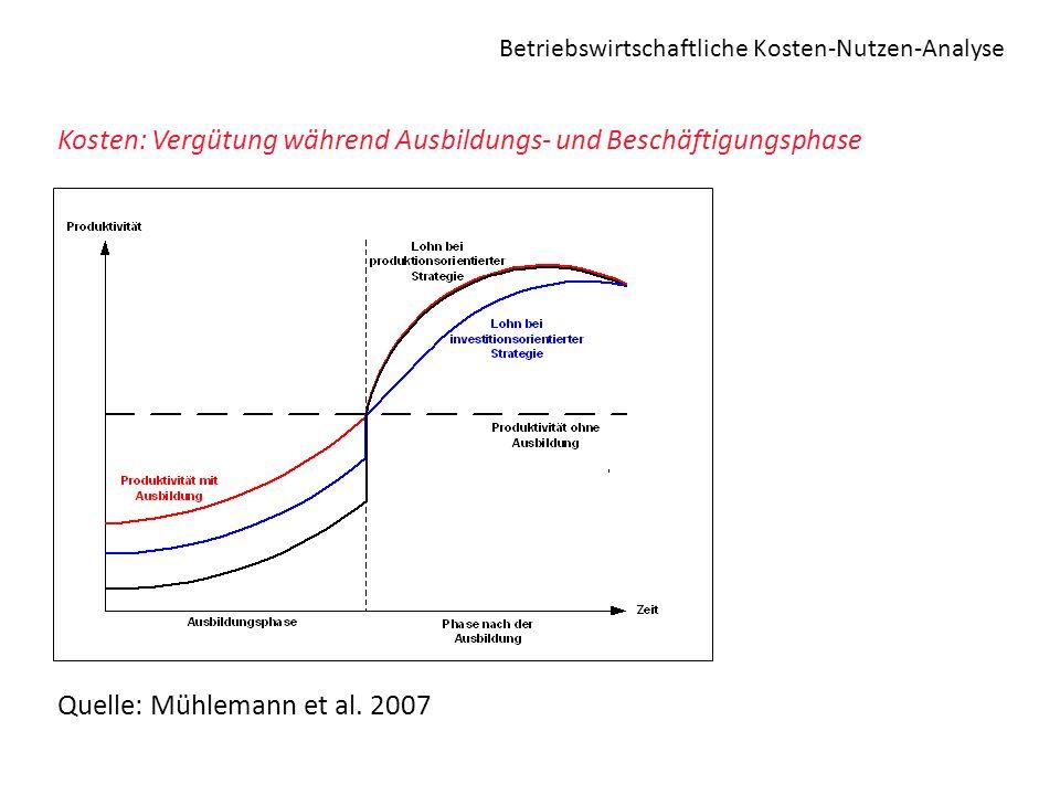 Betriebswirtschaftliche Kosten-Nutzen-Analyse Kosten: Vergütung während Ausbildungs- und Beschäftigungsphase Quelle: Mühlemann et al. 2007