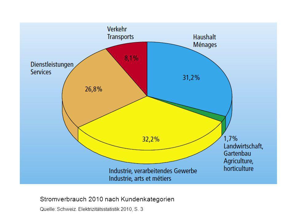 Stromverbrauch 2010 nach Kundenkategorien Quelle: Schweiz. Elektrizitätsstatistik 2010, S. 3
