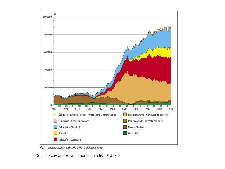 Quelle: Schweiz. Gesamtenergiestatistik 2010, S. 2