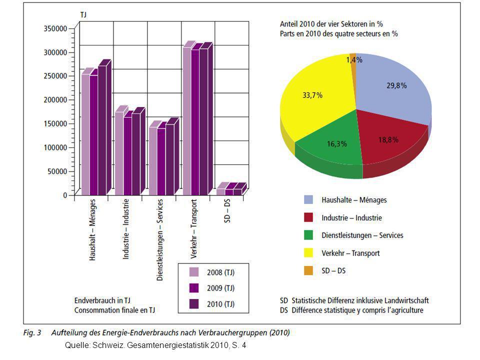 Quelle: Schweiz. Gesamtenergiestatistik 2010, S. 4