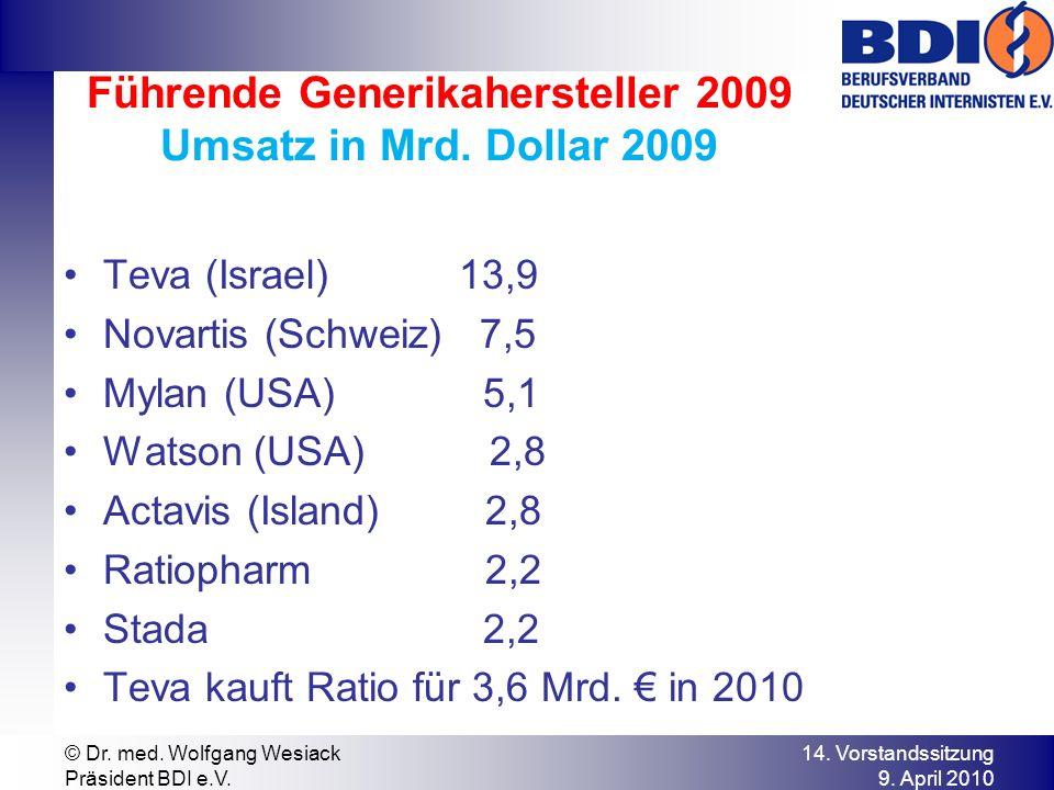 Führende Generikahersteller 2009 Umsatz in Mrd. Dollar 2009 Teva (Israel) 13,9 Novartis (Schweiz) 7,5 Mylan (USA) 5,1 Watson (USA) 2,8 Actavis (Island