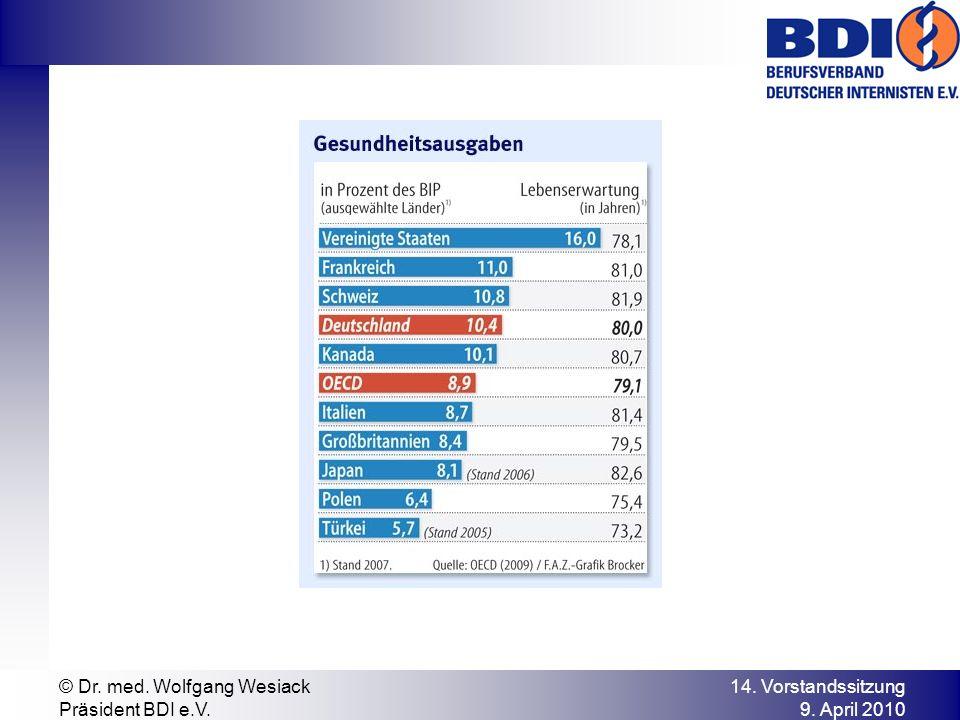 14. Vorstandssitzung 9. April 2010 © Dr. med. Wolfgang Wesiack Präsident BDI e.V.