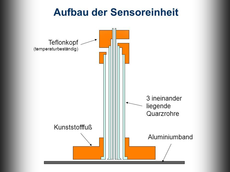 Projektverwirklichung Aufbau der Sensoreinheit Teflonkopf (temperaturbeständig) Kunststofffuß 3 ineinander liegende Quarzrohre Aluminiumband