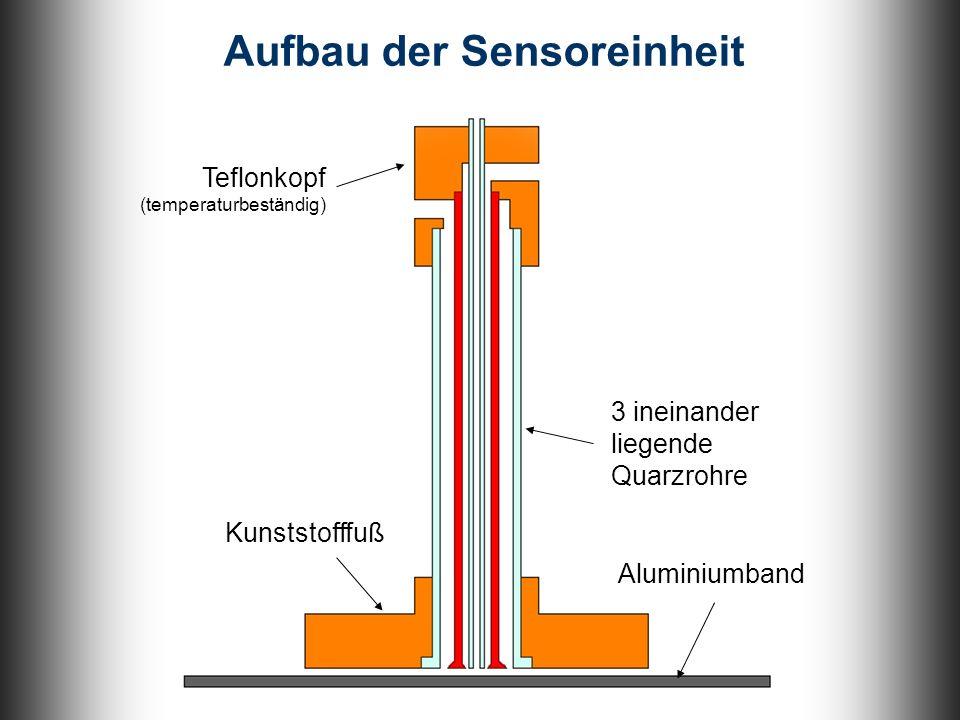 Kunststofffuß 3 ineinander liegende Quarzrohre Aufbau der Sensoreinheit Teflonkopf (temperaturbeständig) Aluminiumband