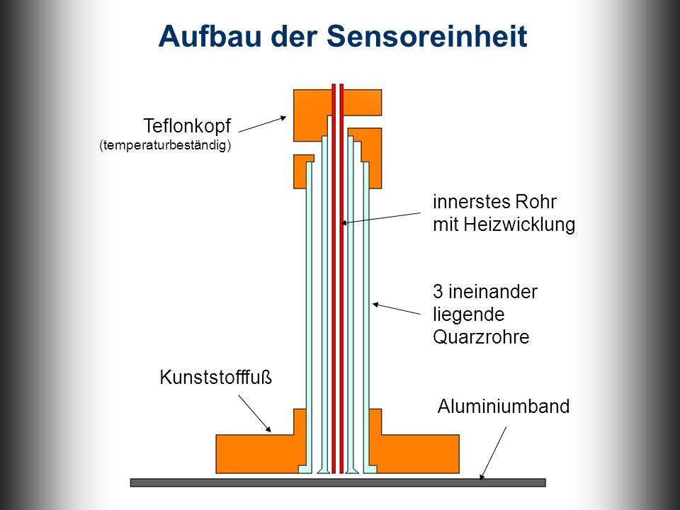 Kunststofffuß 3 ineinander liegende Quarzrohre Aufbau der Sensoreinheit Teflonkopf (temperaturbeständig) Aluminiumband innerstes Rohr mit Heizwicklung