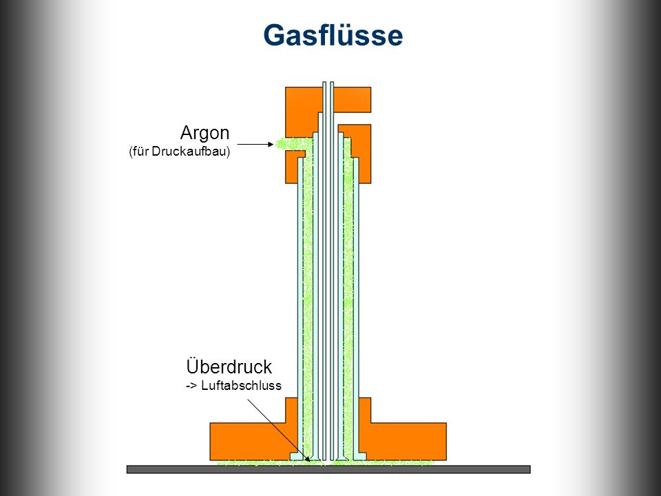 Argon (für Druckaufbau) Überdruck -> Luftabschluss Gasflüsse