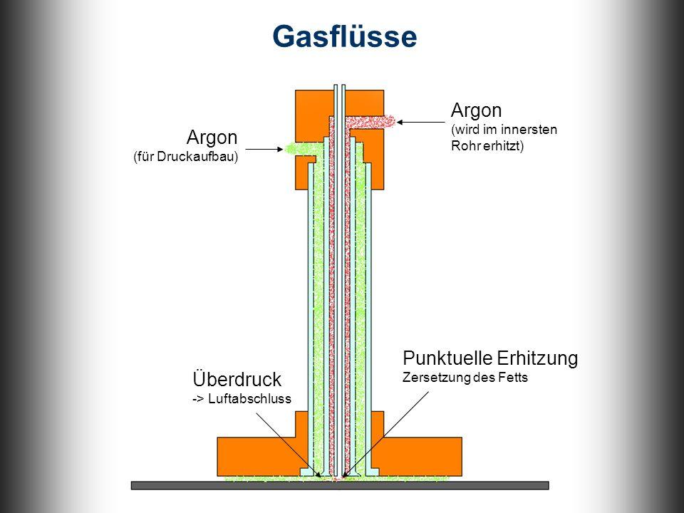 Argon (für Druckaufbau) Überdruck -> Luftabschluss Argon (wird im innersten Rohr erhitzt) Gasflüsse Punktuelle Erhitzung Zersetzung des Fetts