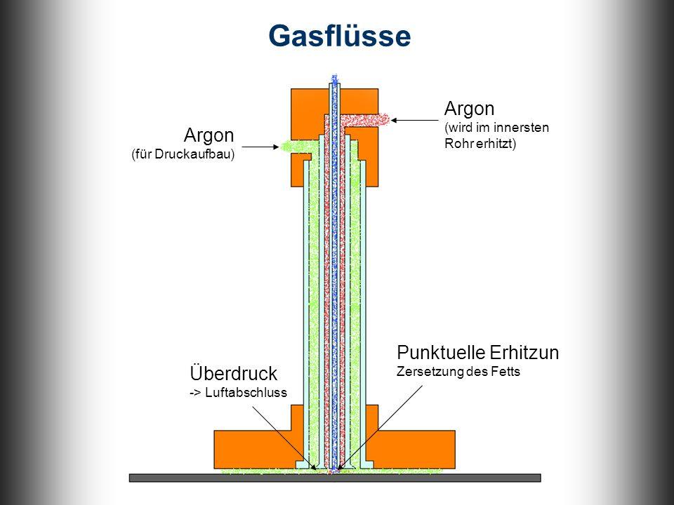Transport des Zersetzungsgemisches durch Druckdifferenz Argon (für Druckaufbau) Überdruck -> Luftabschluss Argon (wird im innersten Rohr erhitzt) Gasflüsse Punktuelle Erhitzung Zersetzung des Fetts