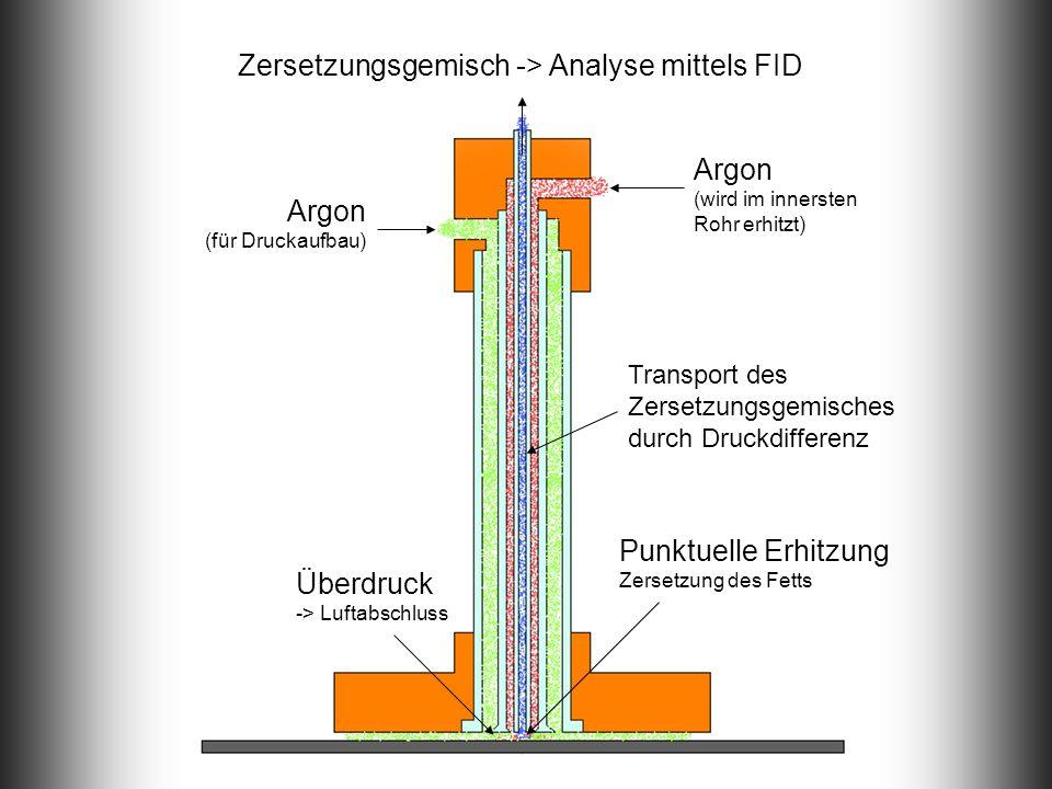 Argon (für Druckaufbau) Überdruck -> Luftabschluss Argon (wird im innersten Rohr erhitzt) Zersetzungsgemisch -> Analyse mittels FID Punktuelle Erhitzung Zersetzung des Fetts Transport des Zersetzungsgemisches durch Druckdifferenz