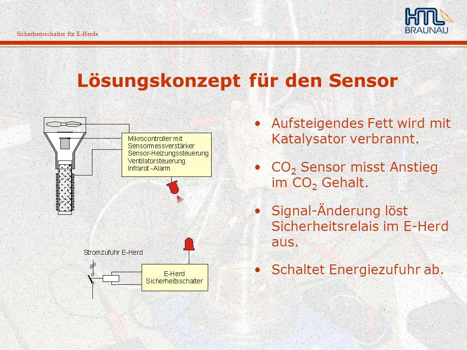 Sicherheitsschalter für E-Herde Lösungskonzept für den Sensor Aufsteigendes Fett wird mit Katalysator verbrannt. CO 2 Sensor misst Anstieg im CO 2 Geh