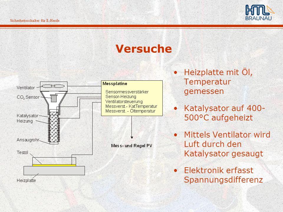 Sicherheitsschalter für E-Herde Versuche Heizplatte mit Öl, Temperatur gemessen Katalysator auf 400- 500°C aufgeheizt Mittels Ventilator wird Luft dur