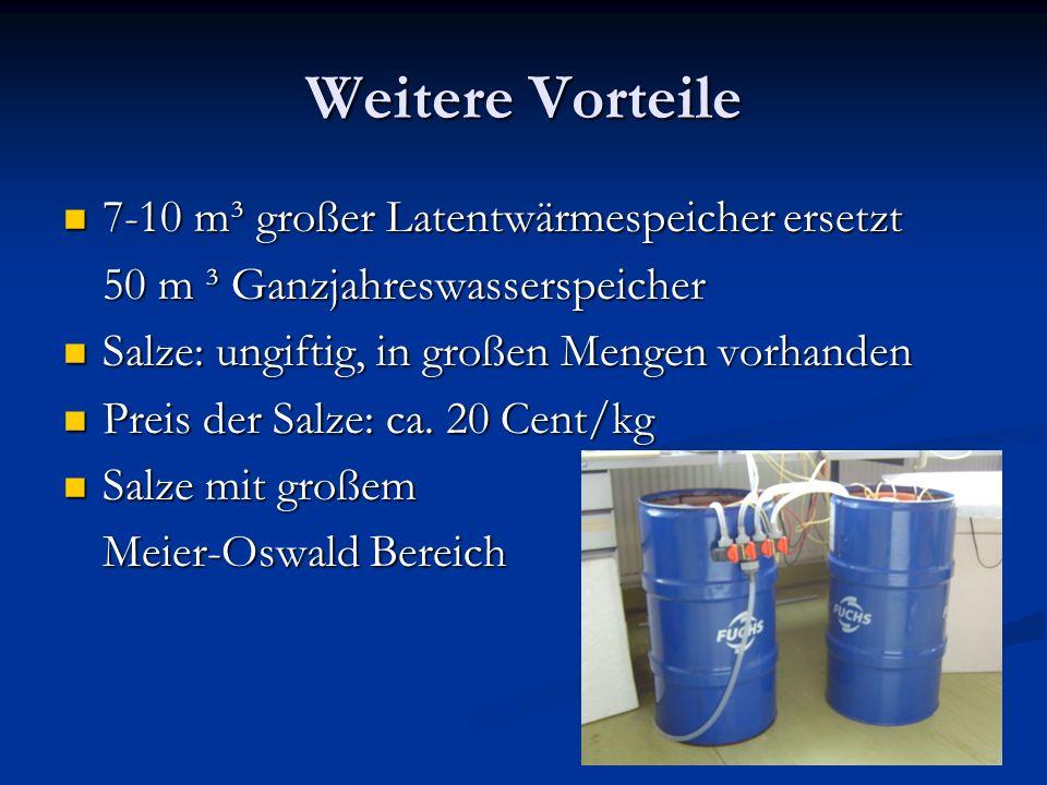Weitere Vorteile 7-10 m³ großer Latentwärmespeicher ersetzt 7-10 m³ großer Latentwärmespeicher ersetzt 50 m ³ Ganzjahreswasserspeicher Salze: ungiftig