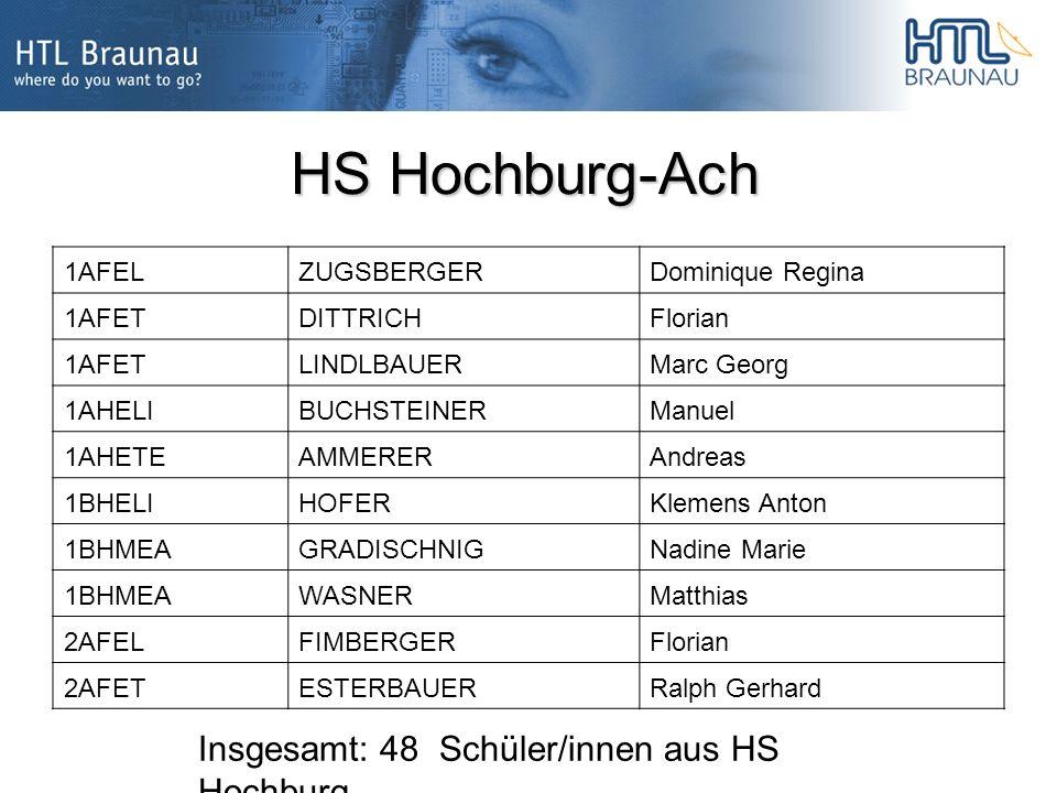 HS Hochburg-Ach 1AFELZUGSBERGERDominique Regina 1AFETDITTRICHFlorian 1AFETLINDLBAUERMarc Georg 1AHELIBUCHSTEINERManuel 1AHETEAMMERERAndreas 1BHELIHOFERKlemens Anton 1BHMEAGRADISCHNIGNadine Marie 1BHMEAWASNERMatthias 2AFELFIMBERGERFlorian 2AFETESTERBAUERRalph Gerhard Insgesamt: 48 Schüler/innen aus HS Hochburg