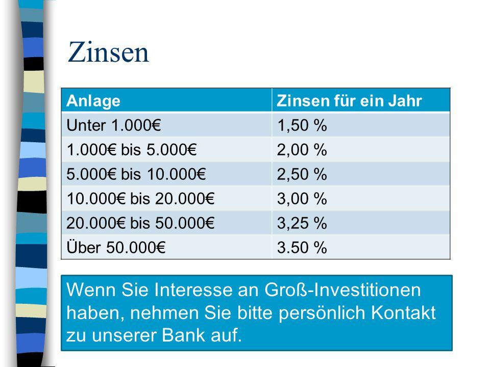 Zinsen AnlageZinsen für ein Jahr Unter 1.0001,50 % 1.000 bis 5.0002,00 % 5.000 bis 10.0002,50 % 10.000 bis 20.0003,00 % 20.000 bis 50.0003,25 % Über 50.0003.50 % Wenn Sie Interesse an Groß-Investitionen haben, nehmen Sie bitte persönlich Kontakt zu unserer Bank auf.