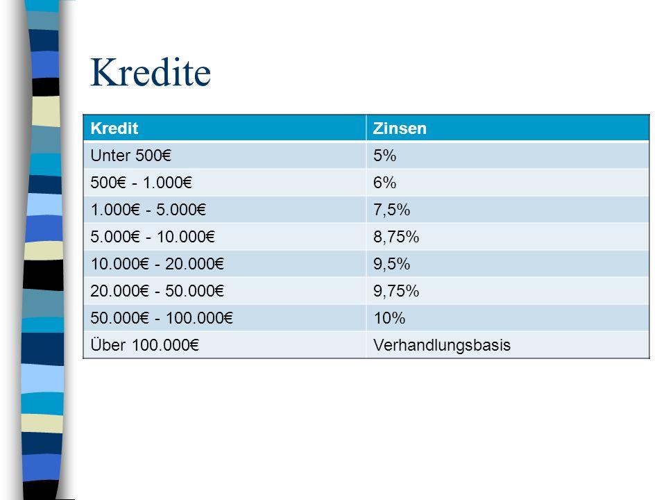 Kredite KreditZinsen Unter 5005% 500 - 1.0006% 1.000 - 5.0007,5% 5.000 - 10.0008,75% 10.000 - 20.0009,5% 20.000 - 50.0009,75% 50.000 - 100.00010% Über