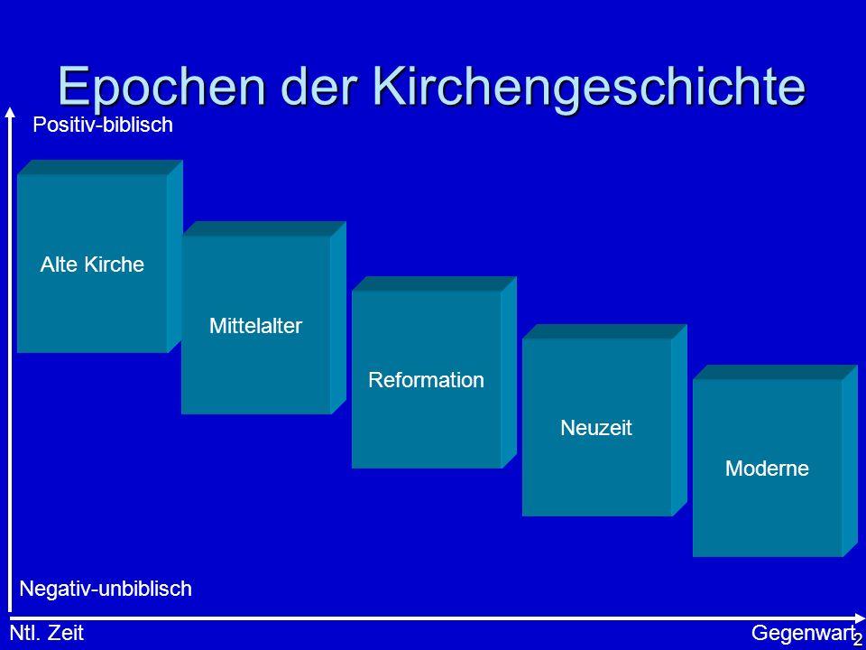 2 Epochen der Kirchengeschichte Alte Kirche Mittelalter Reformation Neuzeit Moderne Ntl. ZeitGegenwart Positiv-biblisch Negativ-unbiblisch