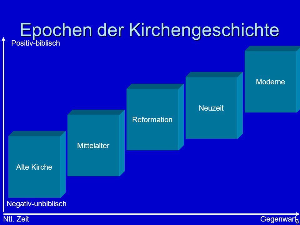 3 Epochen der Kirchengeschichte Alte Kirche Mittelalter Reformation Neuzeit Moderne Ntl. ZeitGegenwart Positiv-biblisch Negativ-unbiblisch