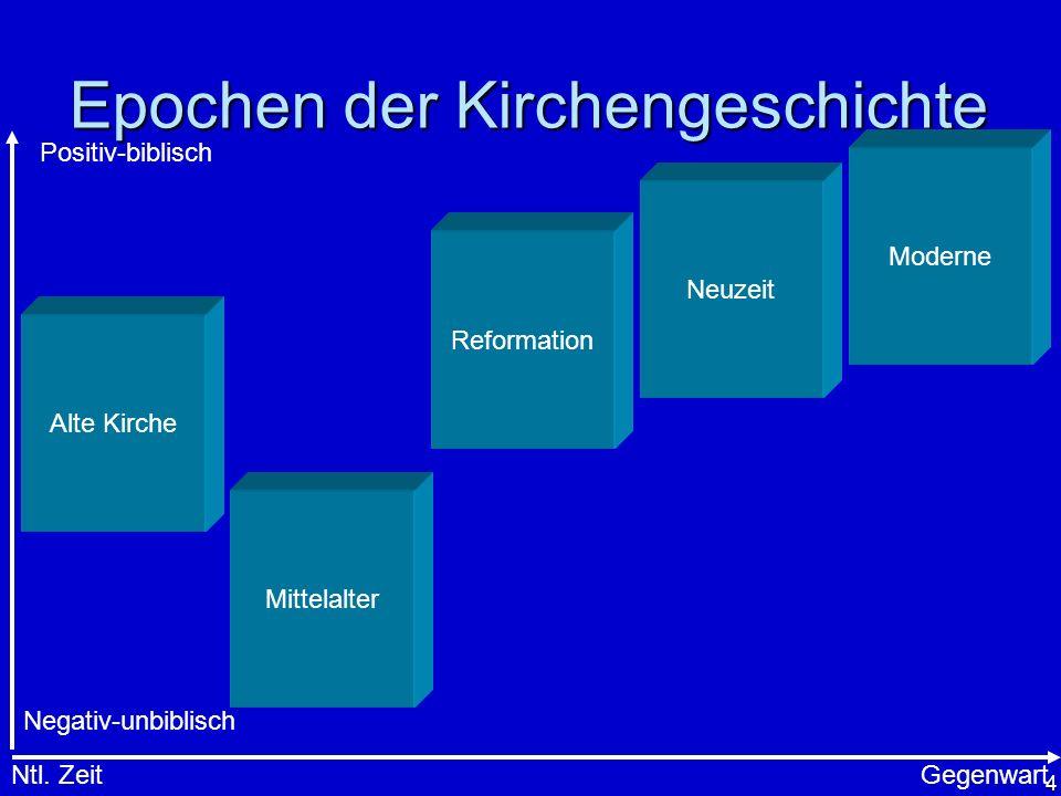 4 Epochen der Kirchengeschichte Alte Kirche Mittelalter Reformation Neuzeit Moderne Ntl. ZeitGegenwart Positiv-biblisch Negativ-unbiblisch
