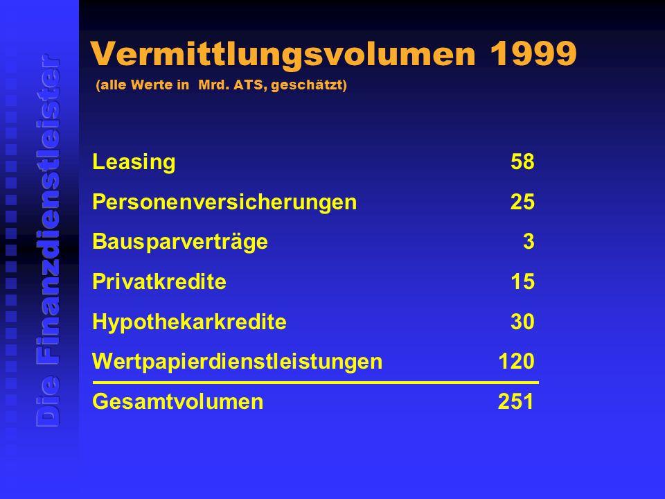 Vermittlungsvolumen 1999 (alle Werte in Mrd.