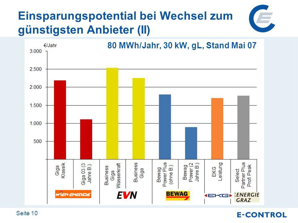 Seite 10 Einsparungspotential bei Wechsel zum günstigsten Anbieter (II) 80 MWh/Jahr, 30 kW, gL, Stand Mai 07