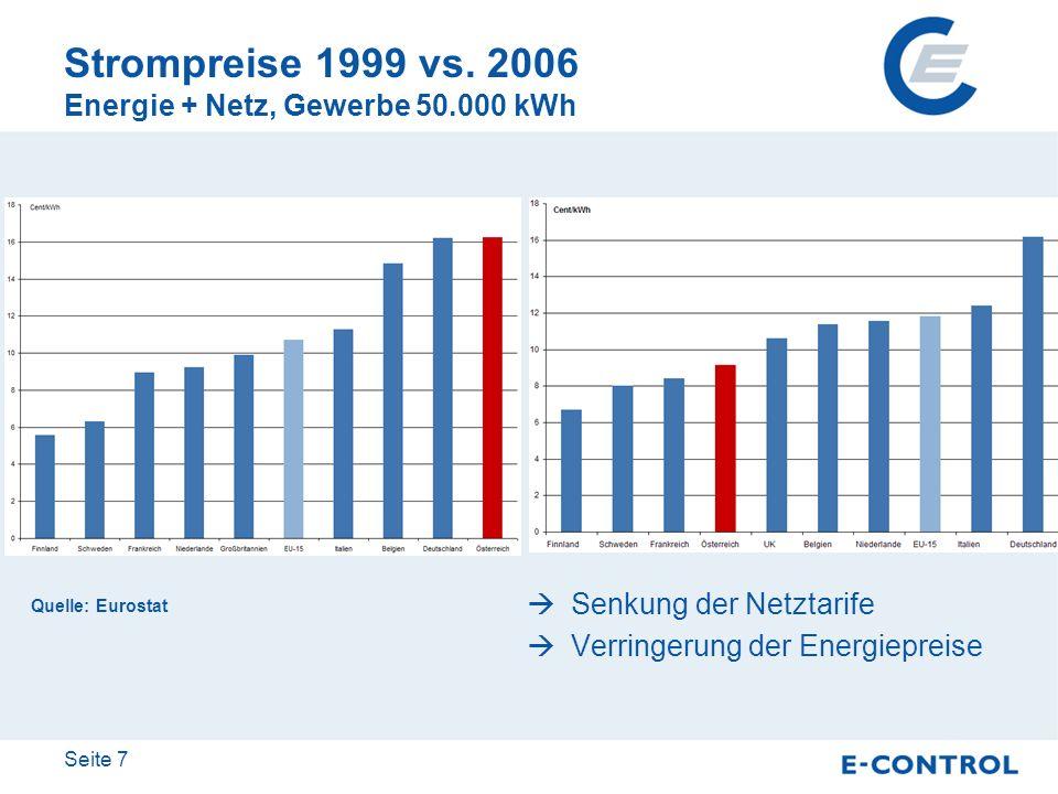 Seite 7 Strompreise 1999 vs. 2006 Energie + Netz, Gewerbe 50.000 kWh Quelle: Eurostat Senkung der Netztarife Verringerung der Energiepreise