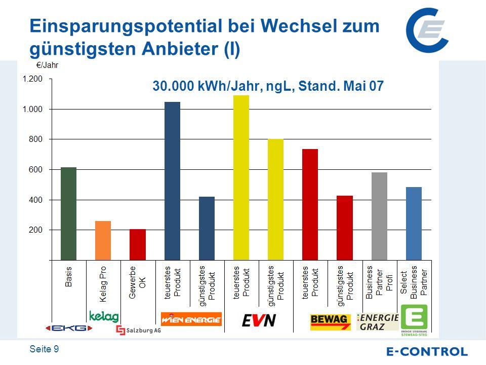 Seite 9 Einsparungspotential bei Wechsel zum günstigsten Anbieter (I) 30.000 kWh/Jahr, ngL, Stand. Mai 07