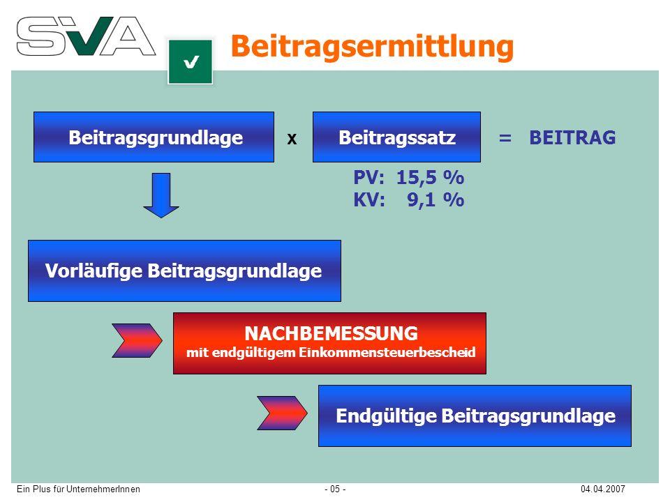 Ein Plus für UnternehmerInnen04.04.2007- 05 - Beitragsermittlung Beitragsgrundlage x Beitragssatz = BEITRAG Vorläufige Beitragsgrundlage PV: 15,5 % KV: 9,1 % NACHBEMESSUNG mit endgültigem Einkommensteuerbescheid Endgültige Beitragsgrundlage