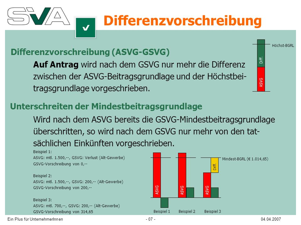 Ein Plus für UnternehmerInnen04.04.2007- 07 - Auf Antrag wird nach dem GSVG nur mehr die Differenz zwischen der ASVG-Beitragsgrundlage und der Höchstbei- tragsgrundlage vorgeschrieben.
