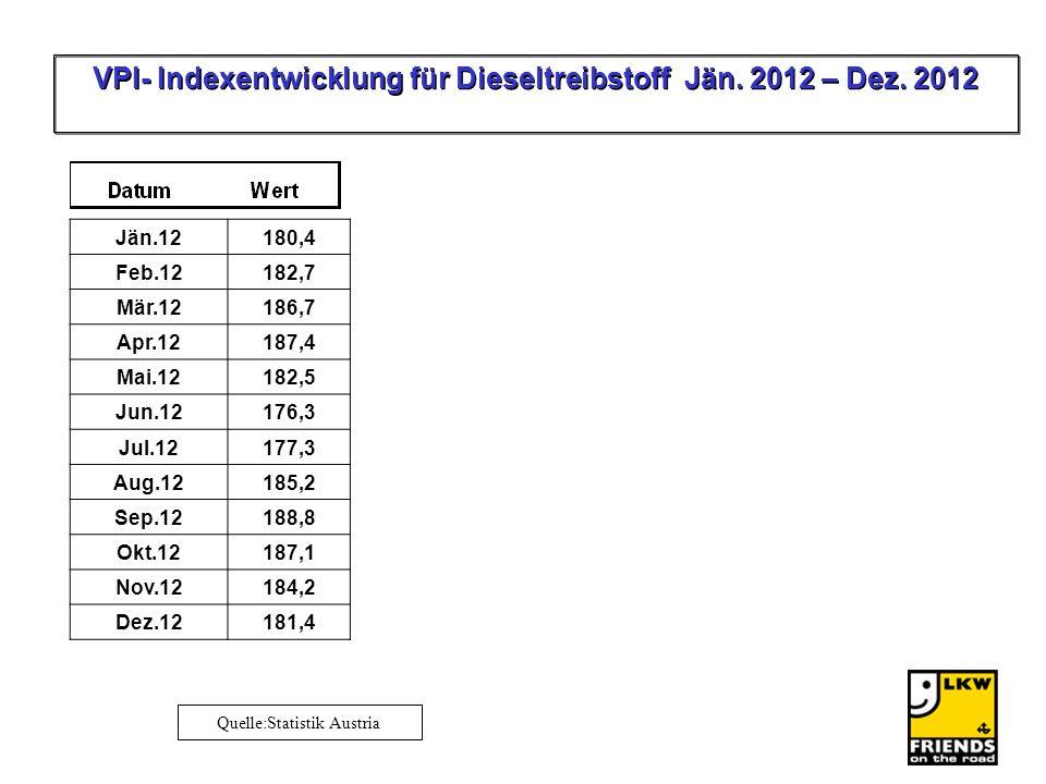 Quelle:Statistik Austria VPI- Indexentwicklung für Dieseltreibstoff Jän.