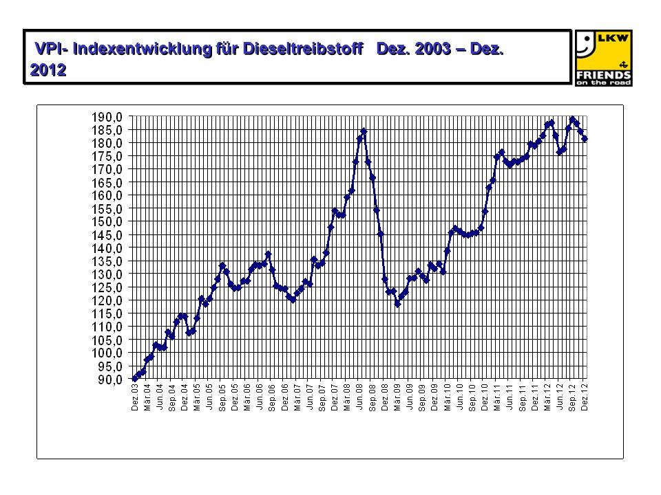 VPI- Indexentwicklung für Dieseltreibstoff Dez. 2003 – Dez. 2012